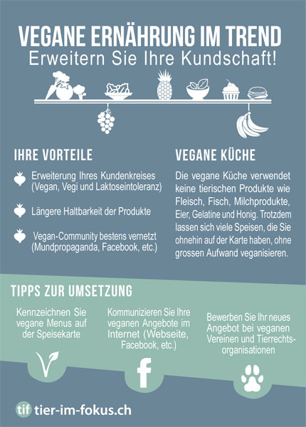 tier-im-fokus.ch » Vegane Ernährung im Trend